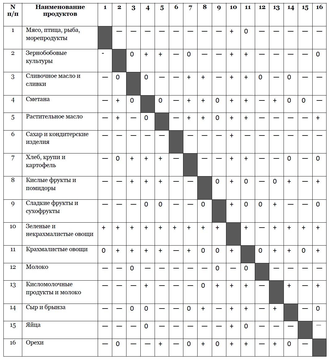 сочетание продуктов при раздельном питании таблица